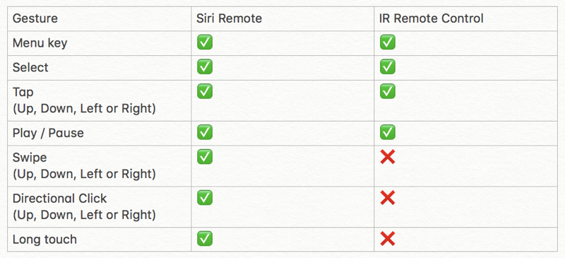 comparison of siri remote and ir remote gestures